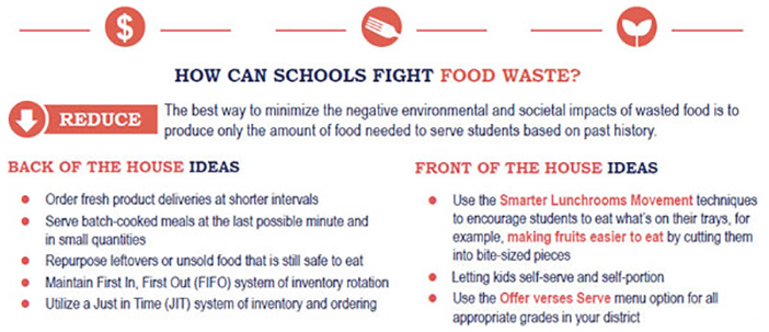 How Can Schools Fight Waste? Icon